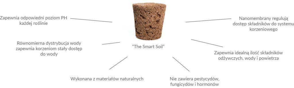 smart-garden-3-white-smartsoil-min-iShack.